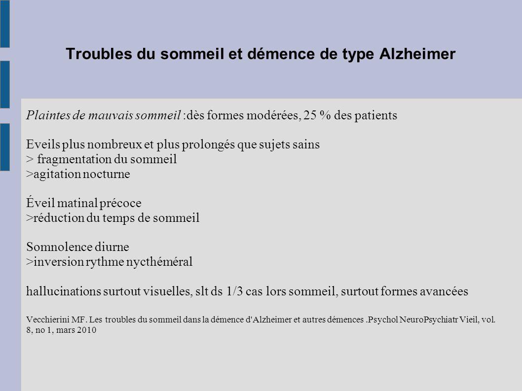 Troubles du sommeil et démence de type Alzheimer Plaintes de mauvais sommeil :dès formes modérées, 25 % des patients Eveils plus nombreux et plus prol