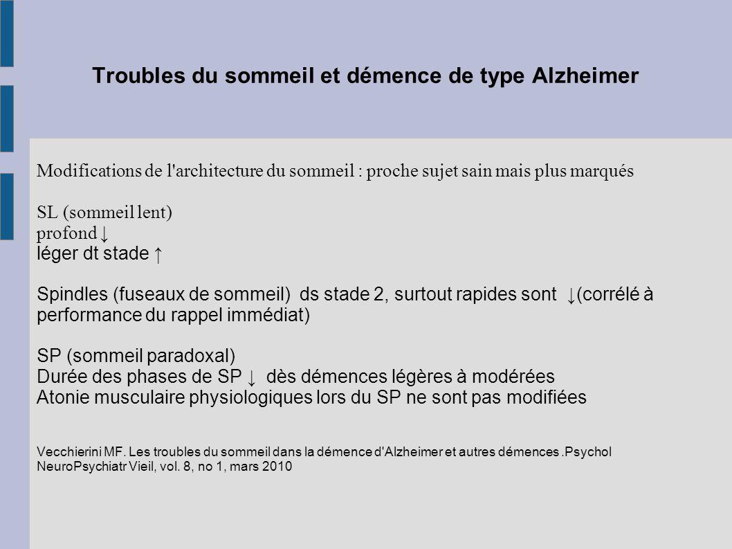 Troubles du sommeil et démence de type Alzheimer Modifications de l'architecture du sommeil : proche sujet sain mais plus marqués SL (sommeil lent) pr