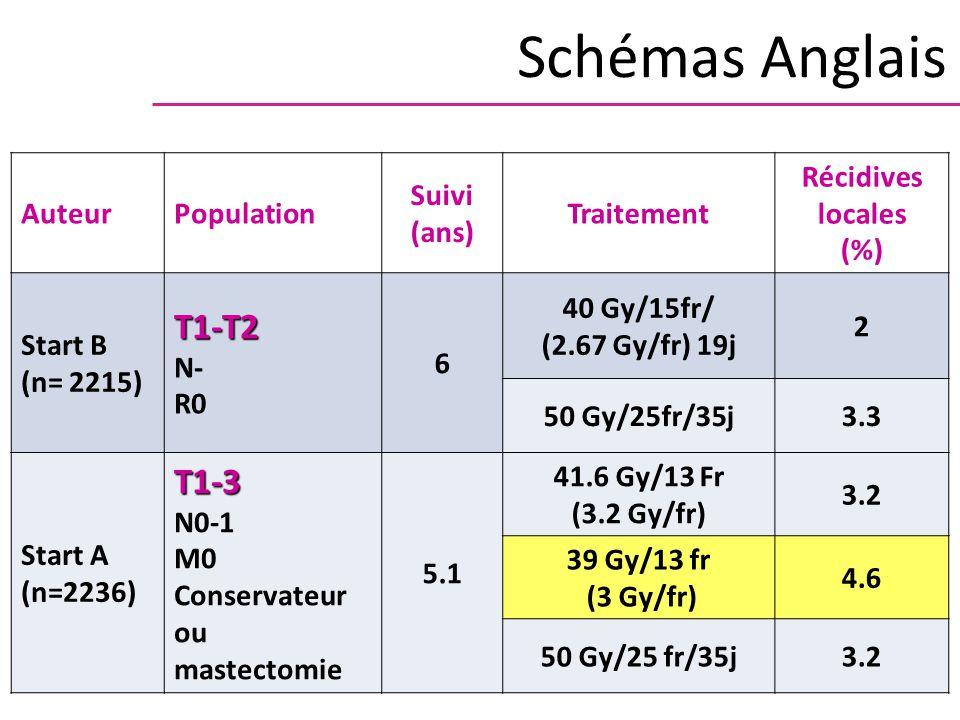 AuteurPopulation Suivi (ans) Traitement Récidives locales (%) Start B (n= 2215)T1-T2 N- R0 6 40 Gy/15fr/ (2.67 Gy/fr) 19j 2 50 Gy/25fr/35j3.3 Start A