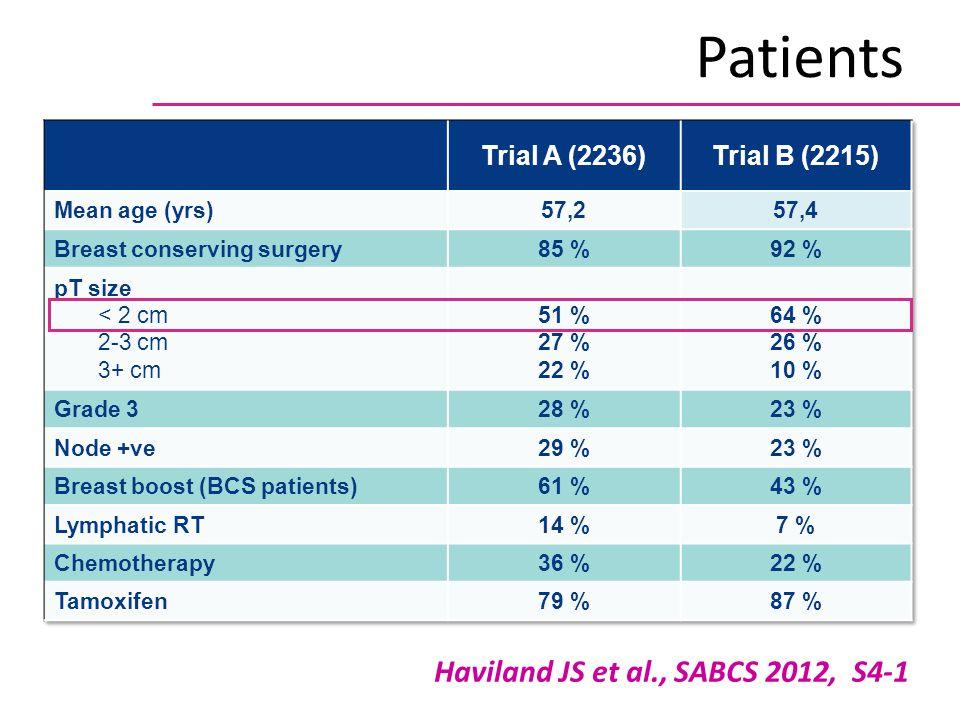 Haviland JS et al., SABCS 2012, S4-1 Patients