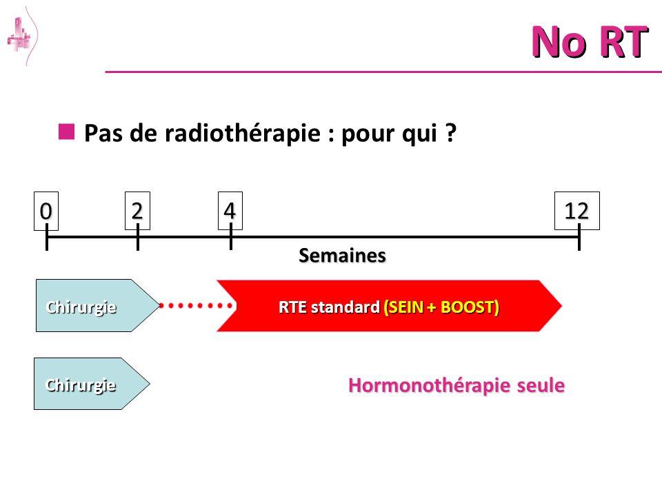 Pas de radiothérapie : pour qui ? Semaines02412 RTE standard (SEIN + BOOST) Chirurgie Hormonothérapie seule Chirurgie No RT