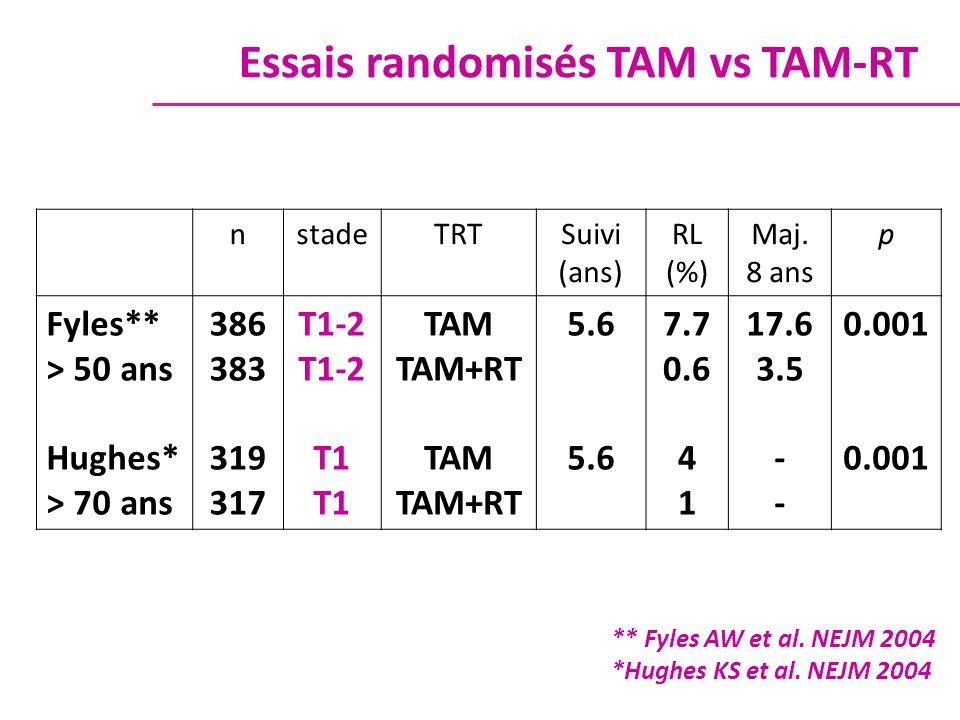 nstadeTRTSuivi (ans) RL (%) Maj. 8 ans p Fyles** > 50 ans Hughes* > 70 ans 386 383 319 317 T1-2 T1 TAM TAM+RT TAM TAM+RT 5.6 7.7 0.6 4 1 17.6 3.5 - 0.