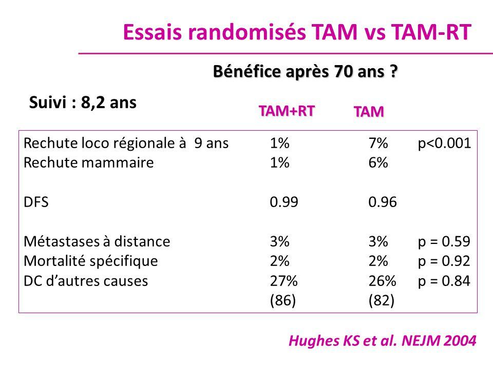 Suivi : 8,2 ans Rechute loco régionale à 9 ans1% 7%p<0.001 Rechute mammaire1%6% DFS 0.990.96 Métastases à distance3%3%p = 0.59 Mortalité spécifique2%2