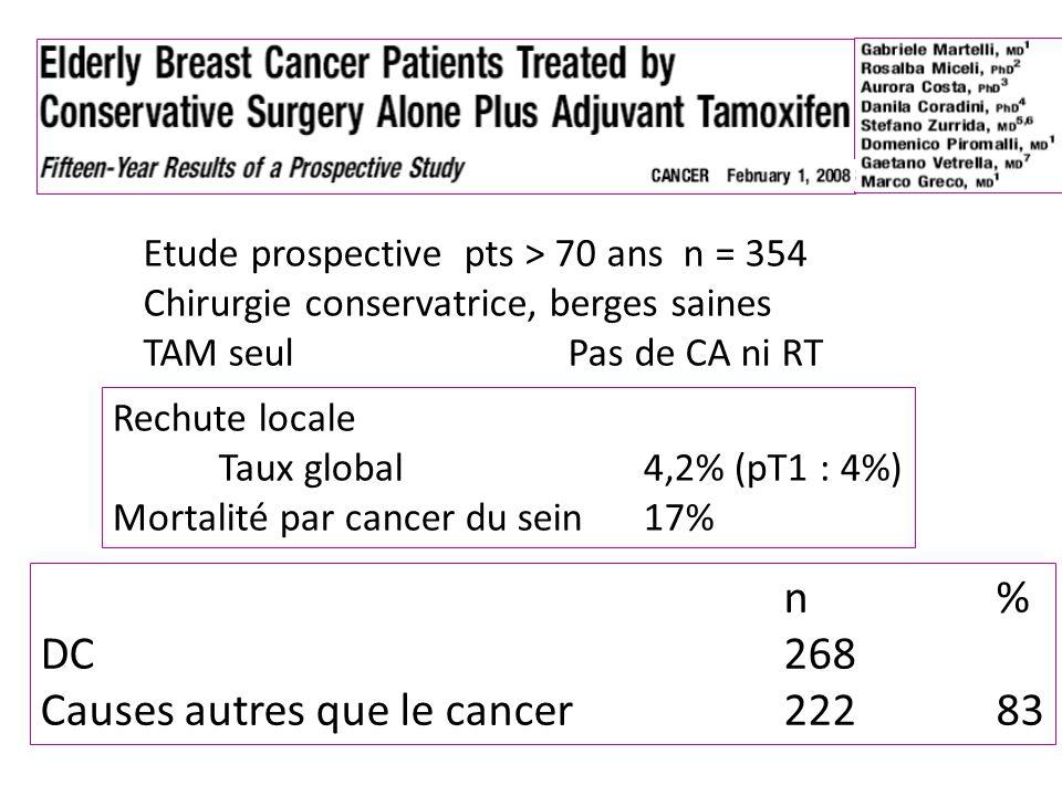 Etude prospective pts > 70 ans n = 354 Chirurgie conservatrice, berges saines TAM seulPas de CA ni RT Rechute locale Taux global4,2% (pT1 : 4%) Mortal