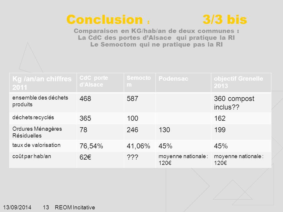 13/09/2014 REOM Incitative 13 Conclusion : 3/3 bis Comparaison en KG/hab/an de deux communes : La CdC des portes d'Alsace qui pratique la RI Le Semoct