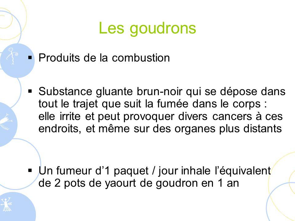 Les goudrons  Produits de la combustion  Un fumeur d'1 paquet / jour inhale l'équivalent de 2 pots de yaourt de goudron en 1 an  Substance gluante