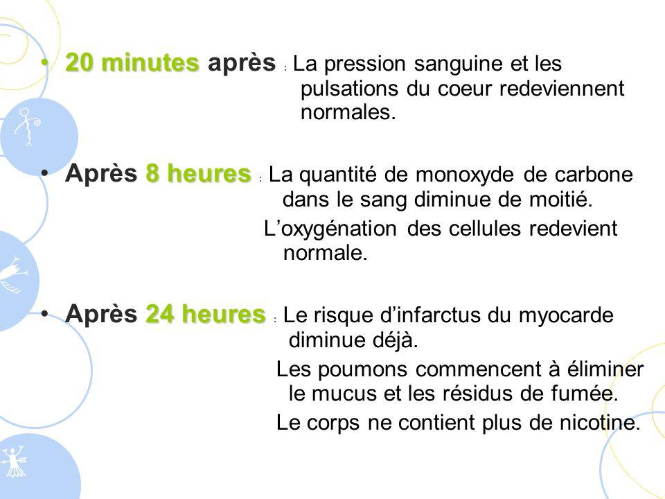 20minutes20 minutes après : La pression sanguine et les pulsations du coeur redeviennent normales. 8heuresAprès 8 heures : La quantité de monoxyde de
