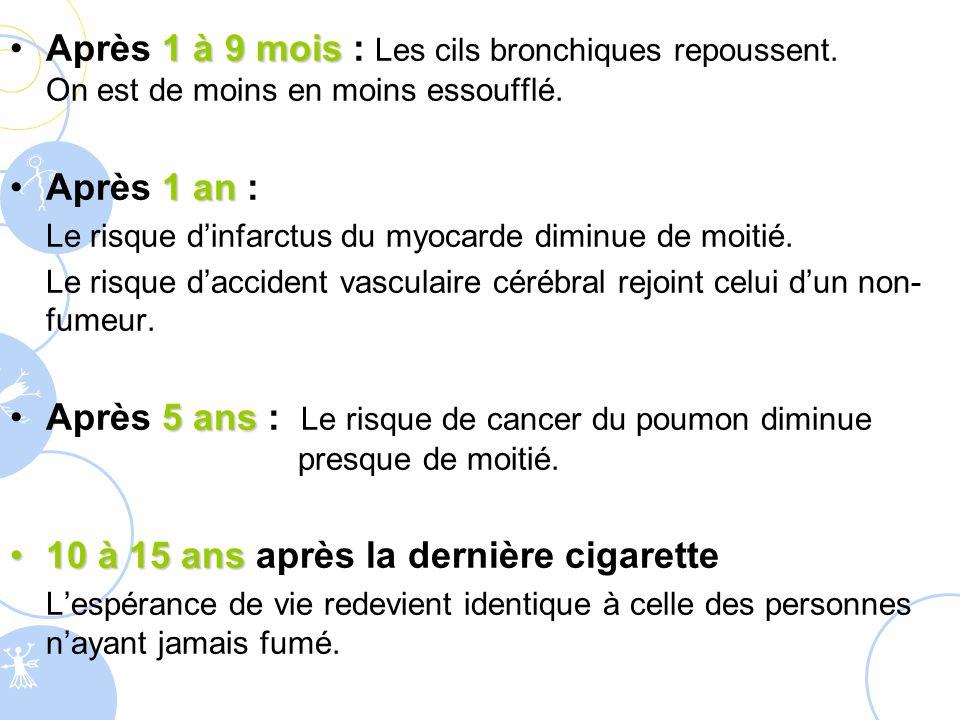 1 à 9 moisAprès 1 à 9 mois : Les cils bronchiques repoussent. On est de moins en moins essoufflé. 1 anAprès 1 an : Le risque d'infarctus du myocarde d