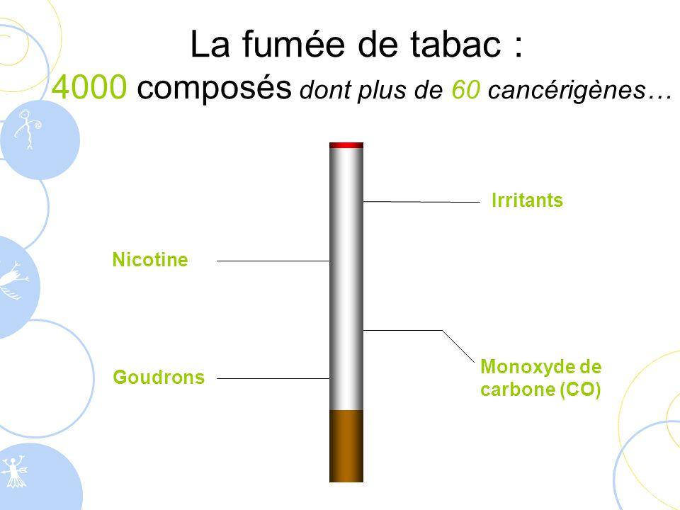 La nicotine  Elle agit dans le cerveau au niveau du système de récompense (zone des sensations), comme les autres drogues  Quand on tire une bouffée, la fumée arrive dans les poumons, la nicotine passe alors dans le sang et arrive au cerveau en moins de 7 secondes (shoot nicotinique)  Elle est responsable de la dépendance physique au tabac