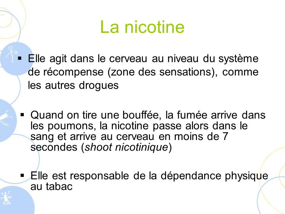 La nicotine  Elle agit dans le cerveau au niveau du système de récompense (zone des sensations), comme les autres drogues  Quand on tire une bouffée