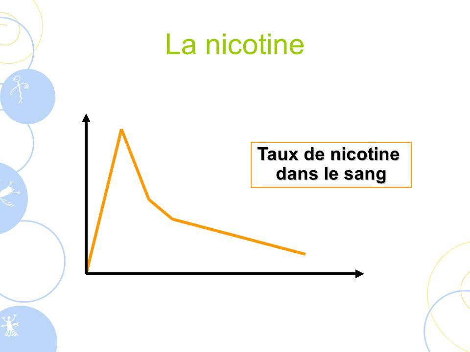 Taux de nicotine dans le sang La nicotine