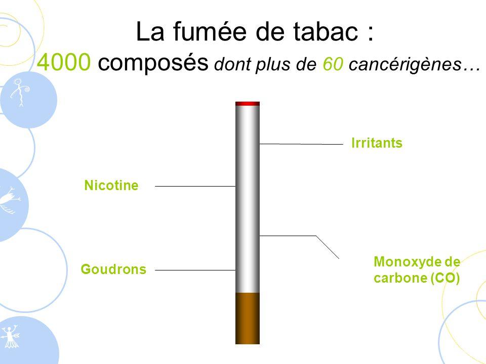  Gaz toxique formé par la combustion du tabac (et aussi : pots d'échappement, incendies, chaudière mal réglée…)  Il prend la place de l'oxygène dans le sang : pour compenser, le cœur doit travailler plus vite Les fumeurs sont plus vite essoufflés lors d'un effort physique Teint grisâtre, cheveux ternes, rides précoces… dus à une mauvaise oxygénation Le risque d'accidents cardiaques et vasculaires augmente Le monoxyde de carbone (CO)