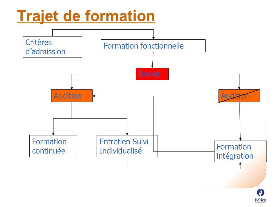 Trajet de formation Formation fonctionnelle Brevet Audition Formation continuée Entretien Suivi Individualisé Formation intégration Critères d'admission