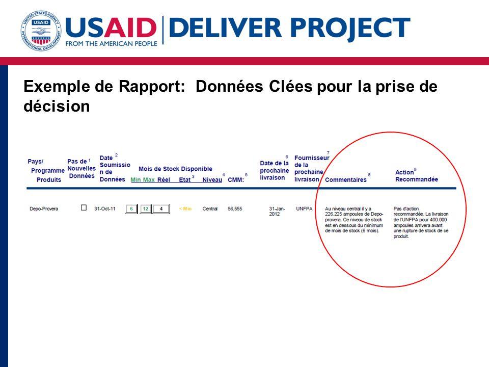 Exemple de Rapport: Données Clées pour la prise de décision