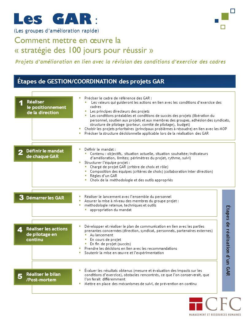  Préciser le cadre de référence des GAR :  Les valeurs qui guideront les actions en lien avec les conditions d'exercice des cadres  Les principes directeurs des projets  Les conditions préalables et conditions de succès des projets (libération du personnel, soutien aux projets et aux membres des groupes, adhésion des syndicats, structure de pilotage (porteur, comité de pilotage), budget)  Choisir les projets prioritaires (principaux problèmes à résoudre) en lien avec les MOP  Préciser la structure décisionnelle applicable lors de la réalisation des GAR  Définir le mandat :  Contenu : objectifs, situation actuelle, situation souhaitée; indicateurs d'amélioration, limites; périmètres du projet, rythme, suivi)  Structurer l'équipe projet :  Chargé de projet GAR (critère de choix et rôle)  Composition des équipes (critères de choix) (collaboration inter direction)  Règles d'un GAR  Choix de la méthodologie et des outils appropriés  Réaliser le lancement avec l'ensemble du personnel  Assurer la mise à niveau des membres du groupe projet :  méthodologie retenue, techniques et outils  appropriation du mandat  Développer et réaliser le plan de communication en lien avec les parties prenantes concernées (direction, syndicat, personnels, partenaires externes)  Au lancement  En cours de projet  En fin de projet (succès)  Prendre les décisions en lien avec les recommandations  Soutenir la mise en œuvre et l'expérimentation  Évaluer les résultats obtenus (mesure et évaluation des impacts sur les conditions d'exercice), obstacles rencontrés, ce que l'on conserverait, que l'on ferait différemment  Mettre en place des mécanismes de suivi, de prévention en continu Étapes de GESTION/COORDINATION des projets GAR Réaliser le positionnement de la direction Définir le mandat de chaque GAR Démarrer les GAR Réaliser les actions de pilotage en continu Réaliser le bilan /Post-mortem 1 2 3 4 5 Étapes de réalisation d'un GAR (Les groupes d'amélioration rapide) Projets d'amélioration en lien av