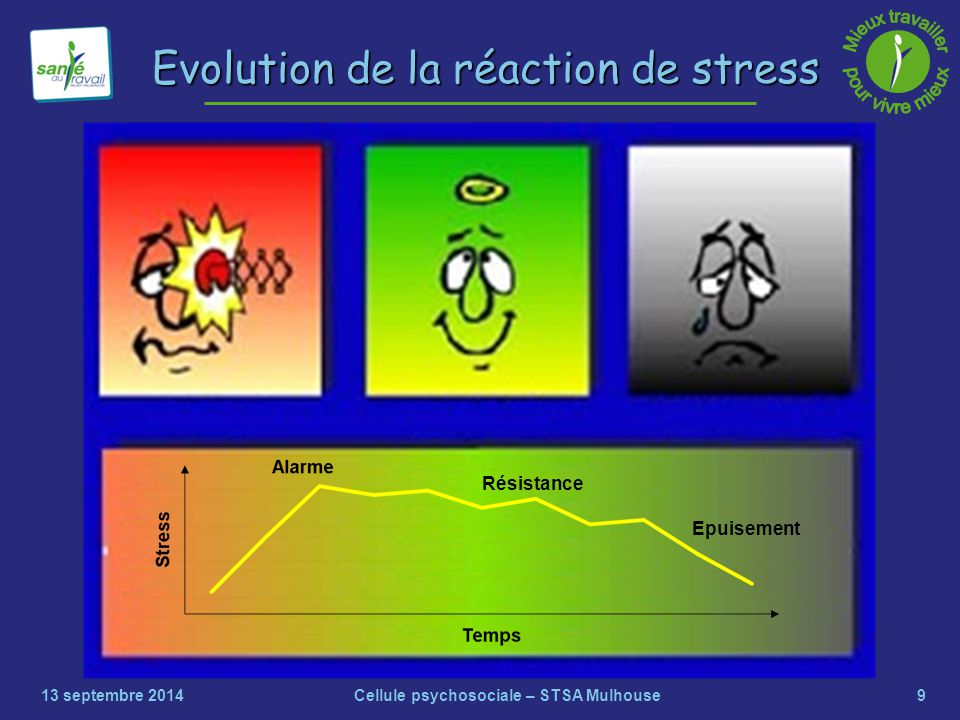 9 Evolution de la réaction de stress 13 septembre 2014Cellule psychosociale – STSA Mulhouse Résistance Epuisement