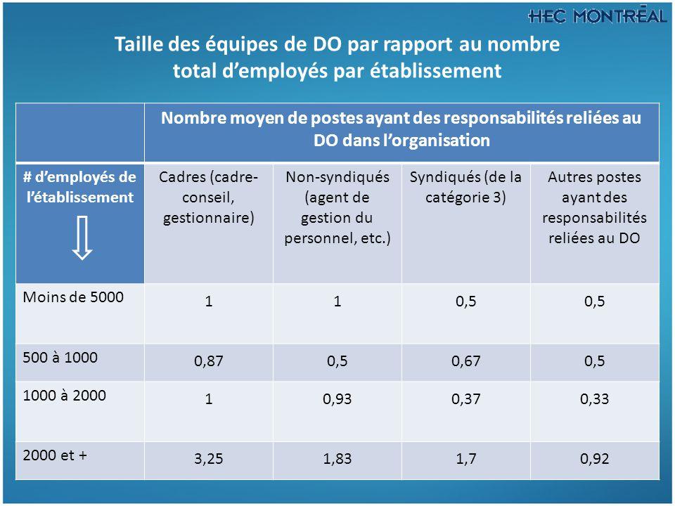 Taille des équipes de DO par rapport au nombre total d'employés par établissement Nombre moyen de postes ayant des responsabilités reliées au DO dans