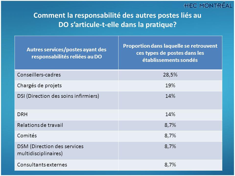 Comment la responsabilité des autres postes liés au DO s'articule-t-elle dans la pratique? Autres services/postes ayant des responsabilités reliées au