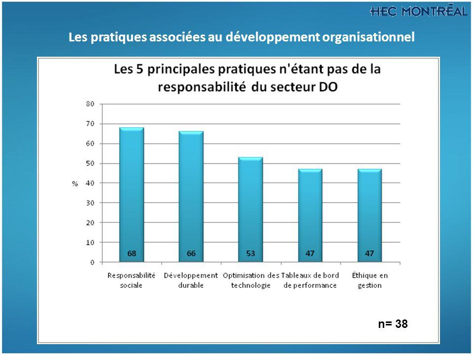 Les pratiques associées au développement organisationnel n= 38
