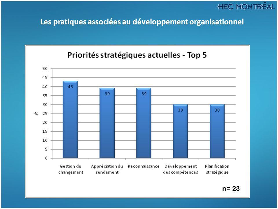 Les pratiques associées au développement organisationnel n= 23