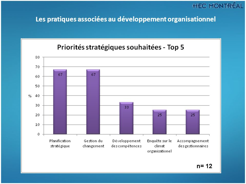 Les pratiques associées au développement organisationnel n= 12