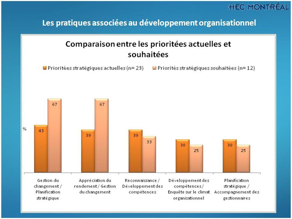 Les pratiques associées au développement organisationnel