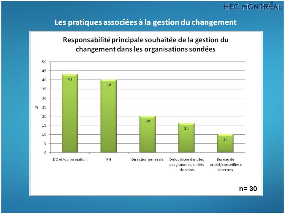 Les pratiques associées à la gestion du changement n= 30