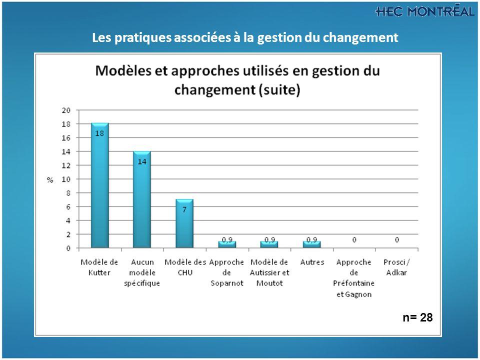 Les pratiques associées à la gestion du changement n= 28