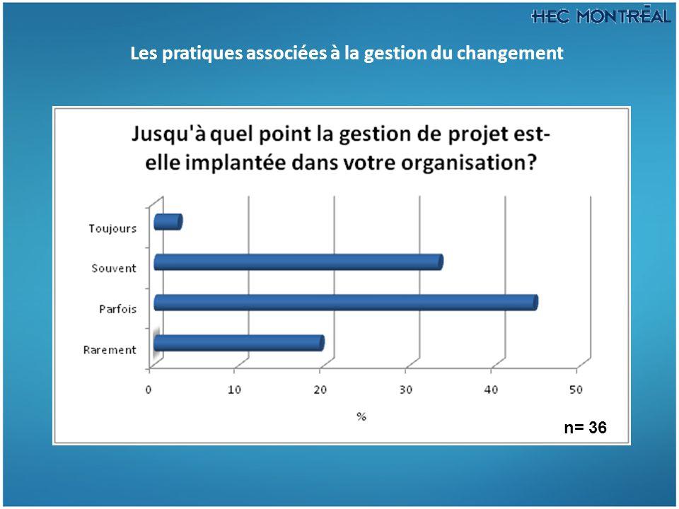 Les pratiques associées à la gestion du changement n= 36