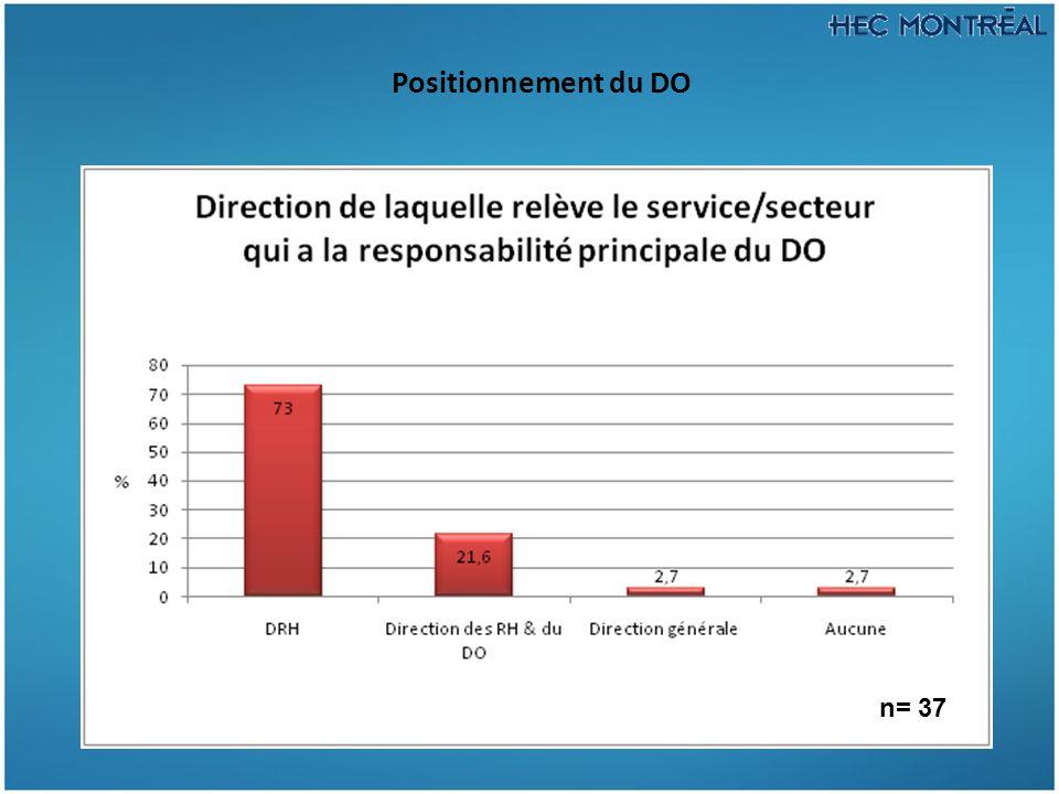 Positionnement du DO n= 45
