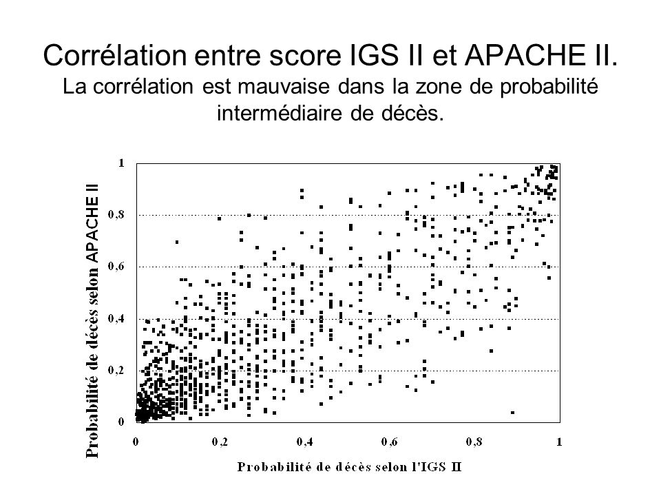 Corrélation entre score IGS II et APACHE II.