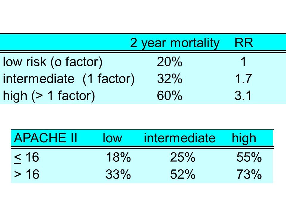 2 year mortalityRR low risk (o factor)20%1 intermediate (1 factor)32%1.7 high (> 1 factor)60%3.1 APACHE IIlowintermediatehigh < 1618%25%55% > 1633%52%73%