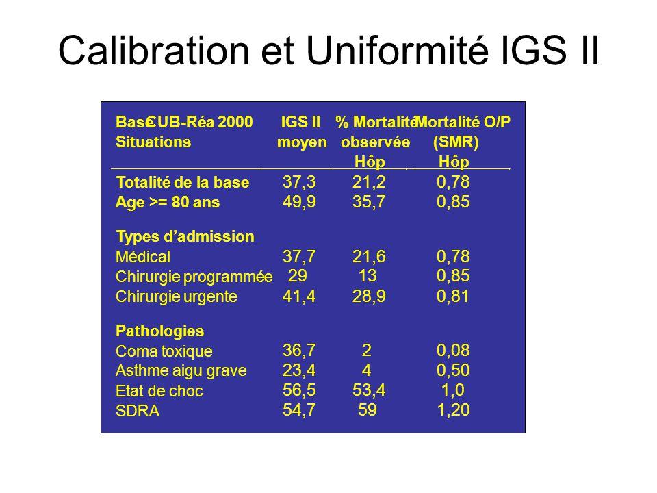 Calibration et Uniformité IGS II BaseCUB-Réa 2000 Situations IGS II moyen % Mortalité observée Hôp Mortalité O/P (SMR) Hôp Totalité de la base 37,321,20,78 Age >= 80 ans 49,935,70,85 Types d'admission Médical Chirurgie programmée Chirurgie urgente 37,7 29 41,4 21,6 13 28,9 0,78 0,85 0,81 Pathologies Coma toxique Asthme aigu grave Etat de choc SDRA 36,7 23,4 56,5 54,7 2 4 53,4 59 0,08 0,50 1,0 1,20