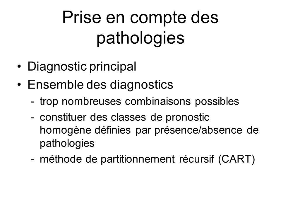 Prise en compte des pathologies Diagnostic principal Ensemble des diagnostics -trop nombreuses combinaisons possibles -constituer des classes de pronostic homogène définies par présence/absence de pathologies -méthode de partitionnement récursif (CART)