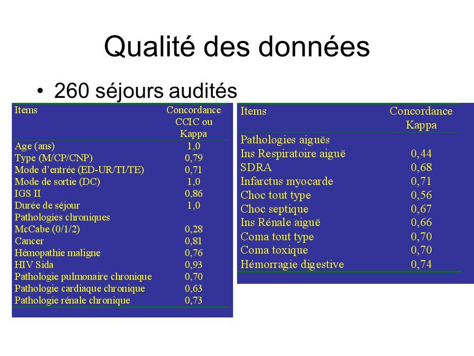 Qualité des données 260 séjours audités