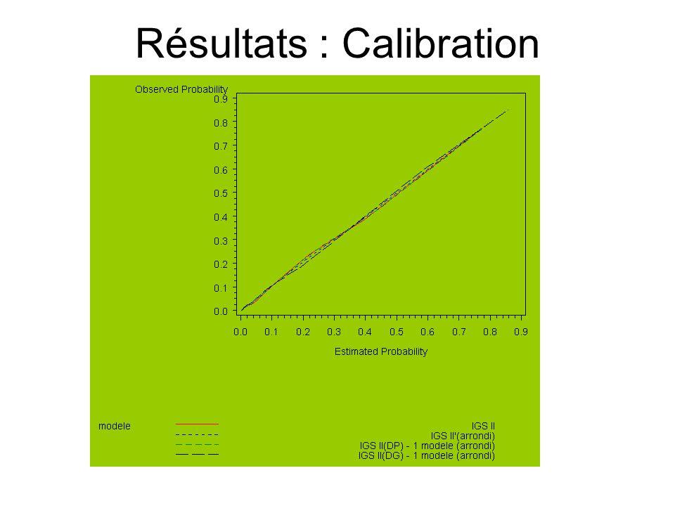 Résultats : Calibration