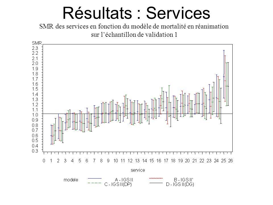 Résultats : Services SMR des services en fonction du modèle de mortalité en réanimation sur l'échantillon de validation 1