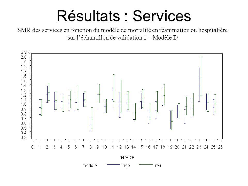 Résultats : Services SMR des services en fonction du modèle de mortalité en réanimation ou hospitalière sur l'échantillon de validation 1 – Modèle D