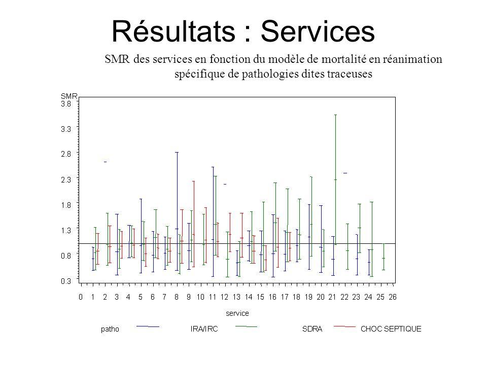 Résultats : Services SMR des services en fonction du modèle de mortalité en réanimation spécifique de pathologies dites traceuses