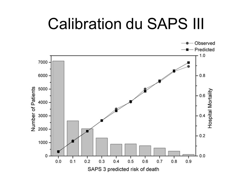 Calibration du SAPS III