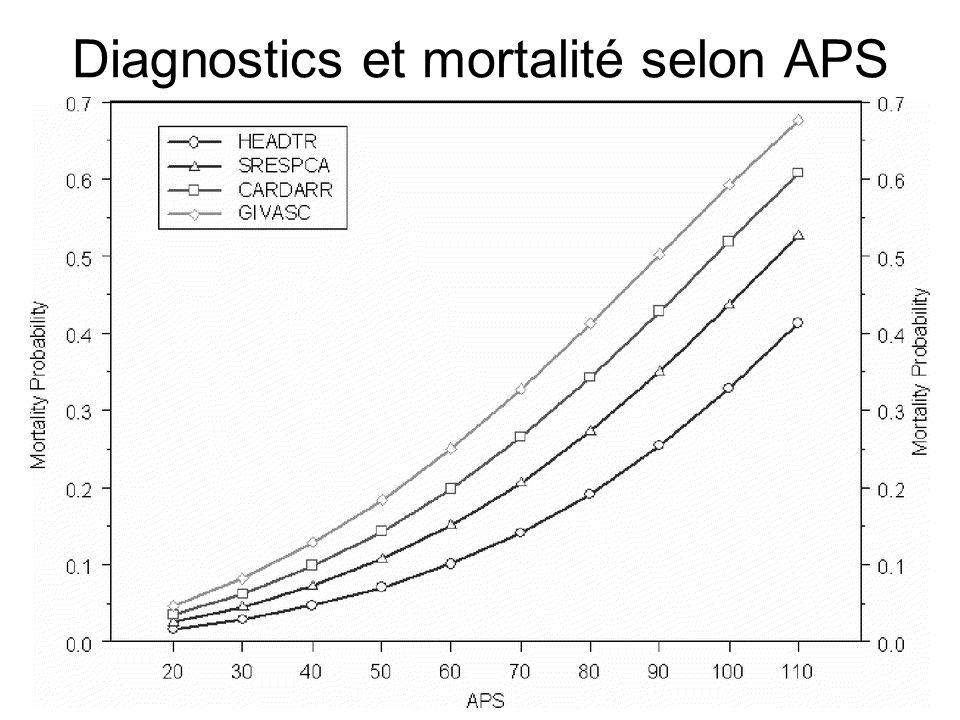 Diagnostics et mortalité selon APS