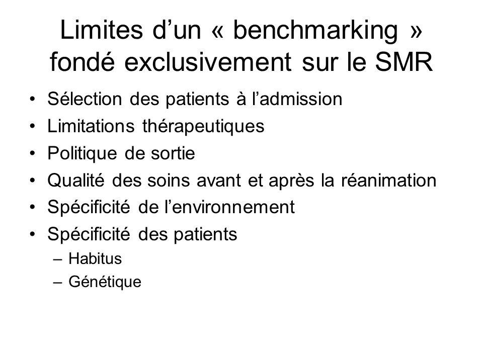 Limites d'un « benchmarking » fondé exclusivement sur le SMR Sélection des patients à l'admission Limitations thérapeutiques Politique de sortie Qualité des soins avant et après la réanimation Spécificité de l'environnement Spécificité des patients –Habitus –Génétique