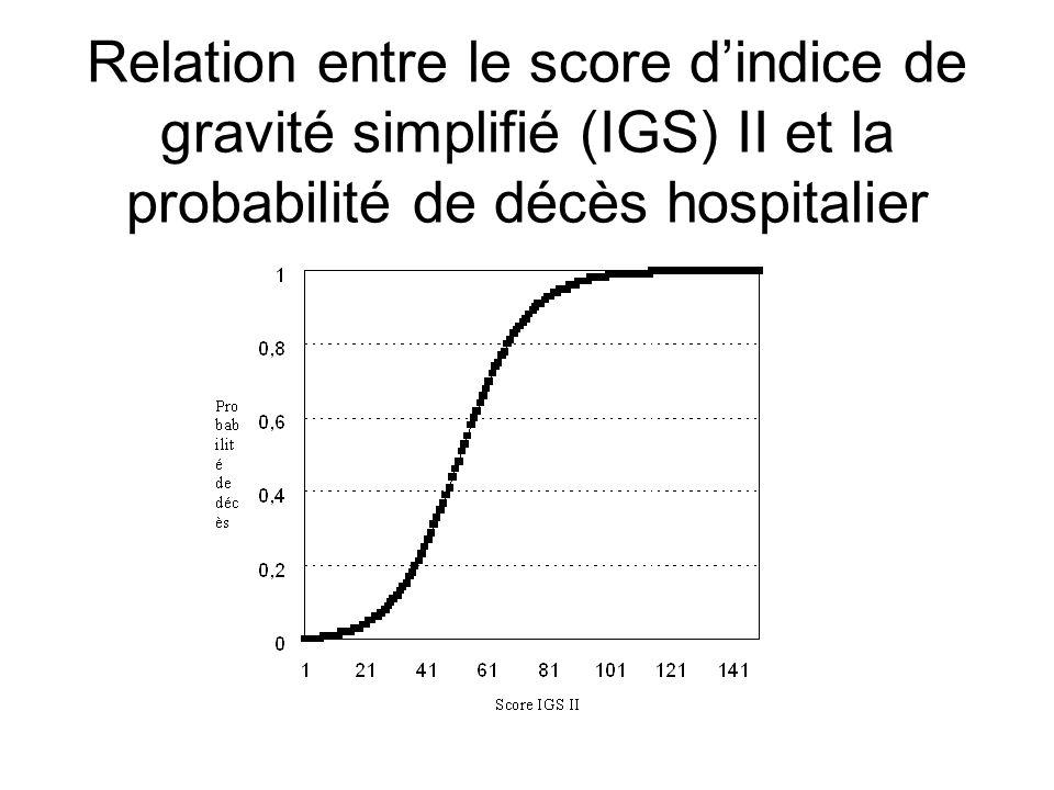 Variables du SAPS III