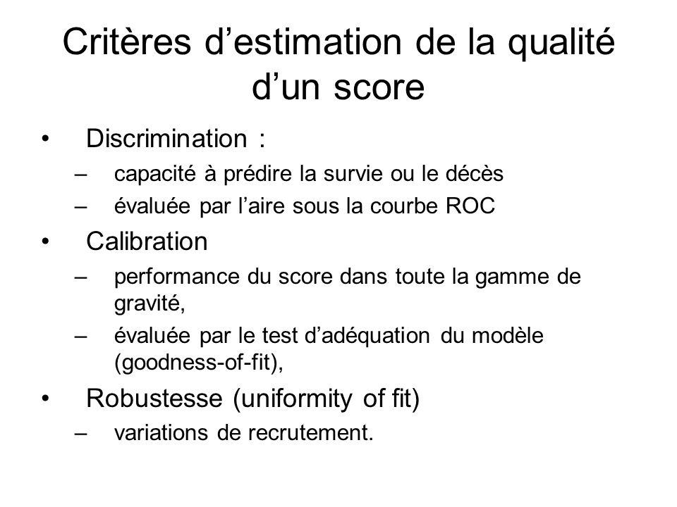 Critères d'estimation de la qualité d'un score Discrimination : –capacité à prédire la survie ou le décès –évaluée par l'aire sous la courbe ROC Calibration –performance du score dans toute la gamme de gravité, –évaluée par le test d'adéquation du modèle (goodness-of-fit), Robustesse (uniformity of fit) –variations de recrutement.