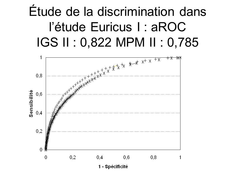 Étude de la discrimination dans l'étude Euricus I : aROC IGS II : 0,822 MPM II : 0,785