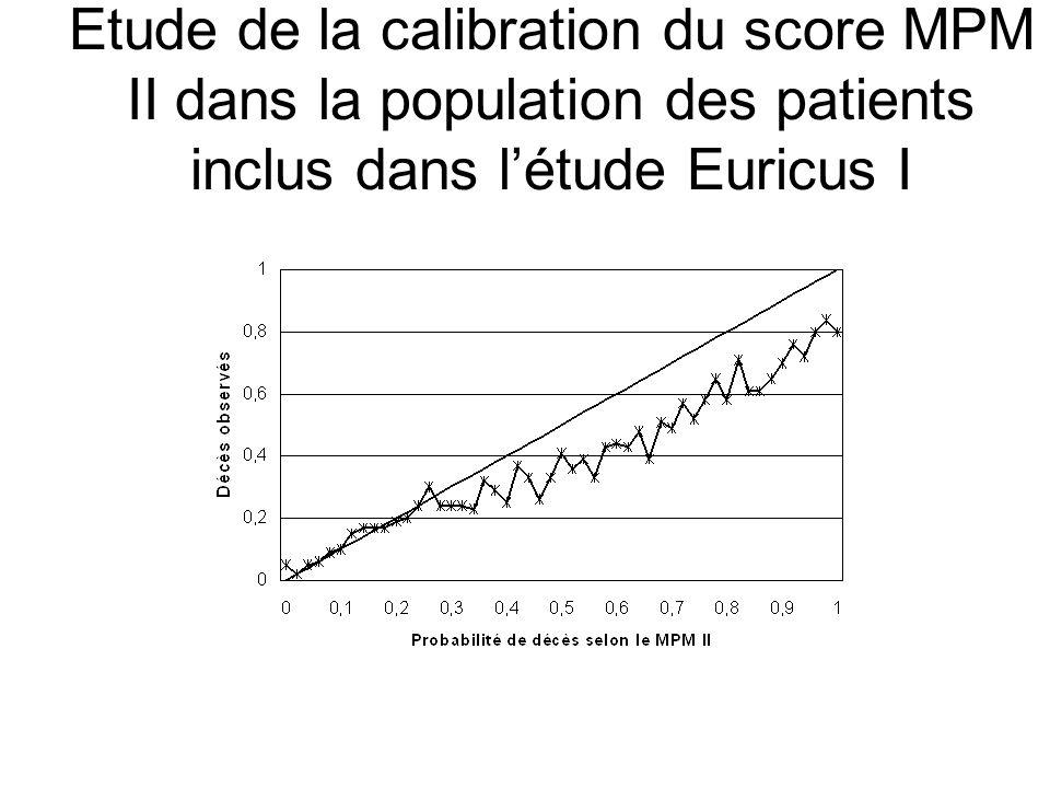 Etude de la calibration du score MPM II dans la population des patients inclus dans l'étude Euricus I