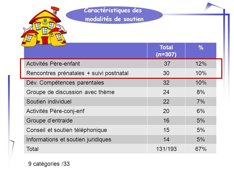 Caractéristiques des modalités de soutien Total (n=307) % Activités Père-enfant 3712% Rencontres prénatales + suivi postnatal3010% Dév.