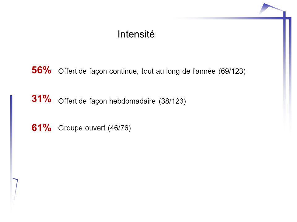 Intensité Offert de façon continue, tout au long de l'année (69/123) Offert de façon hebdomadaire (38/123) Groupe ouvert (46/76) 56% 31% 61%