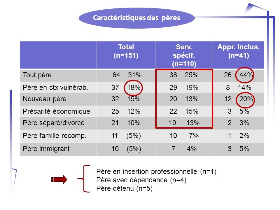 Caractéristiques des pères Total (n=151) Serv. spécif.