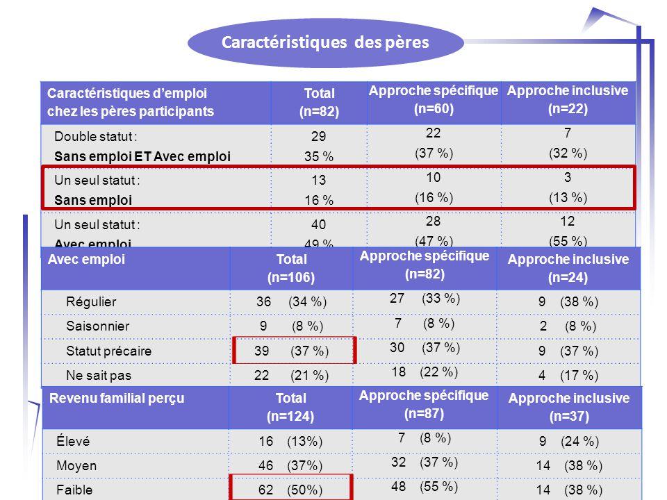 Caractéristiques des pères Caractéristiques d'emploi chez les pères participants Total (n=82) Approche spécifique (n=60) Approche inclusive (n=22) Double statut : Sans emploi ET Avec emploi 29 35 % 22 (37 %) 7 (32 %) Un seul statut : Sans emploi 13 16 % 10 (16 %) 3 (13 %) Un seul statut : Avec emploi 40 49 % 28 (47 %) 12 (55 %) Avec emploi Total (n=106) Approche spécifique (n=82) Approche inclusive (n=24) Régulier36 (34 %) 27 (33 %) 9 (38 %) Saisonnier9 (8 %) 7 (8 %) 2 (8 %) Statut précaire39 (37 %) 30 (37 %) 9 (37 %) Ne sait pas22 (21 %) 18 (22 %) 4 (17 %) Revenu familial perçu Total (n=124) Approche spécifique (n=87) Approche inclusive (n=37) Élevé16 (13%) 7 (8 %) 9 (24 %) Moyen46 (37%) 32 (37 %) 14 (38 %) Faible62 (50%) 48 (55 %) 14 (38 %)